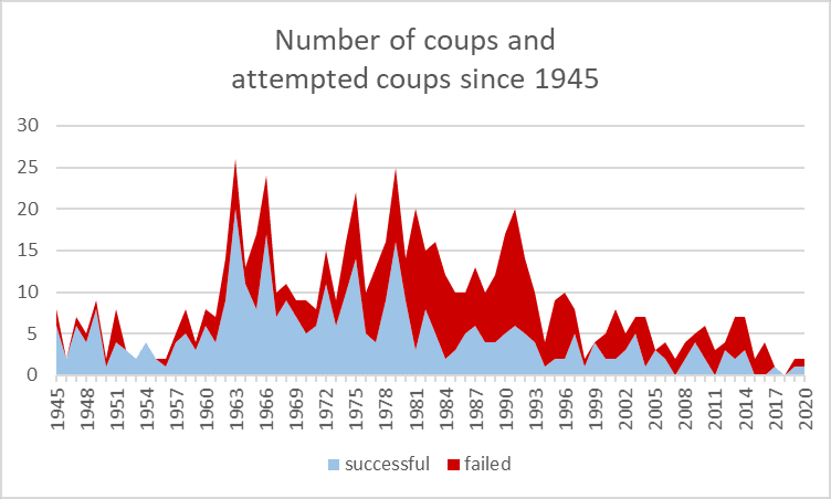 MBI-CONIAS-Number-of-Coups